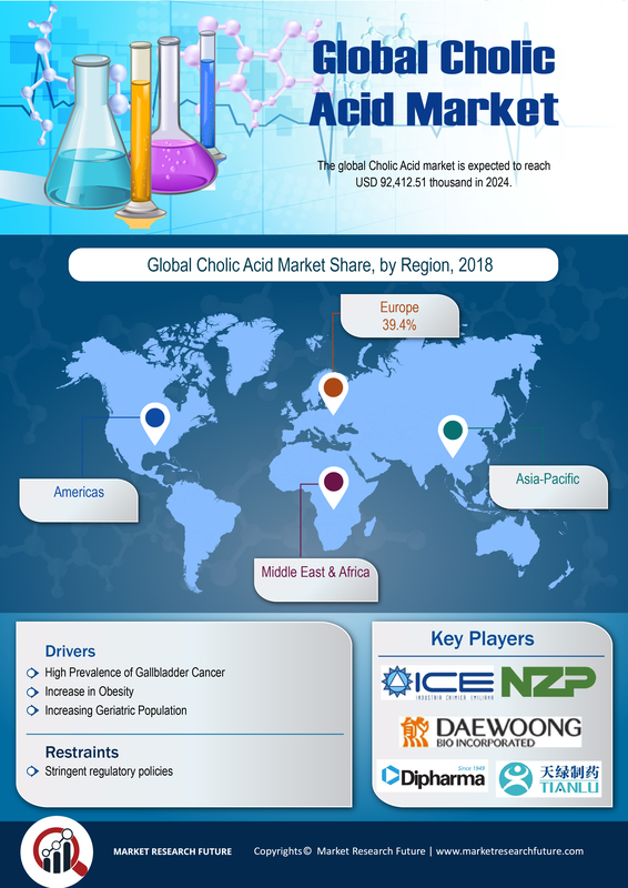 Cholic Acid Market 2019 - Share, Size, Growth, Trends, Statistics, Merger, Revenue, Regional Analysis with Global Industry Forecast To 2024