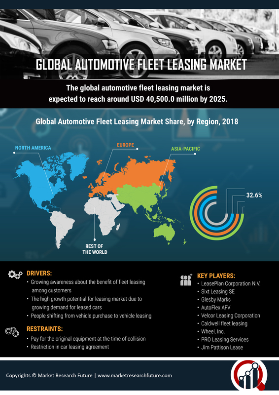 Automotive Fleet Leasing Market Size, Share 2019 Global Analysis By Trends, Growth, Statistics, Region And Industry Forecast To 2023