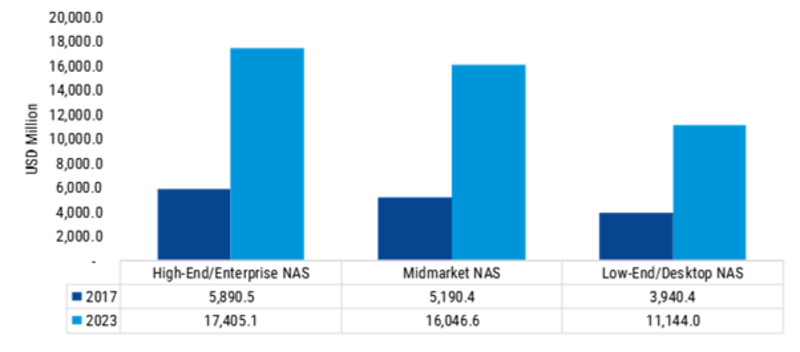 Network-Attached Storage Market 2019 Competitive Landscape, Key Vendors, Emerging Audience, Segments, Size, Profits and Regional Analysis by Forecast to 2023