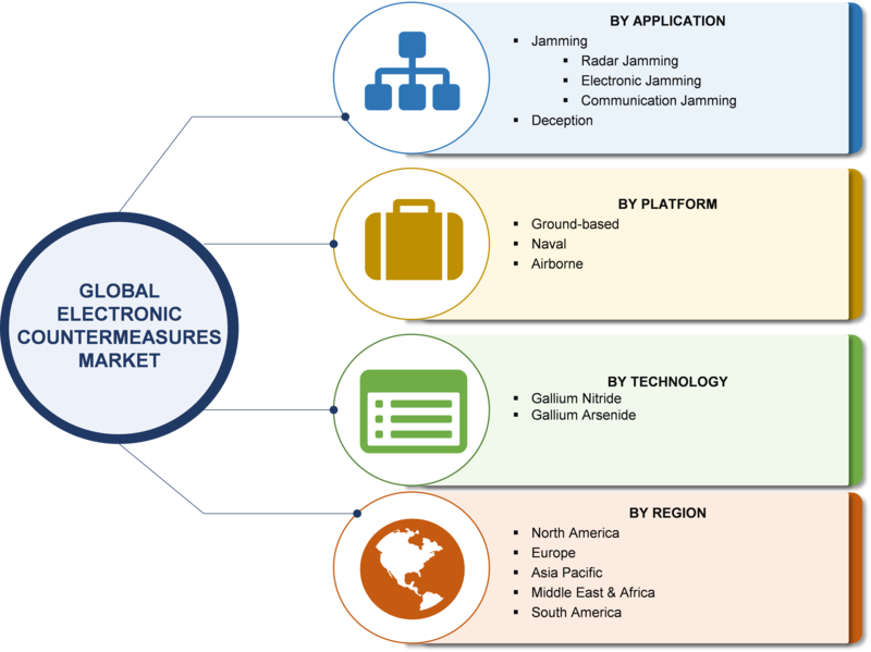 Electronic Countermeasures Market Demand 2019, Industry Analysis, Business Opportunity and Forecast to 2023