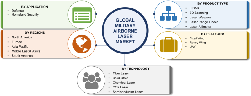 Military Airborne Laser Market Global Size, Share, Top Leaders Growth, Emerging Trends, Development Strategy, Forecast to 2023