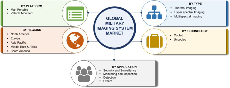 Military Imaging System Market Global Industry Size, Share, Development Status, Emerging Trends, Competitive Landscape, Future Plans and Forecast to 2023