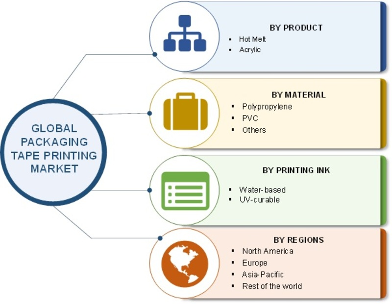 Packaging Tape Printing Market 2019 Business Overview, Global Industry Analysis, Size, Segmentation, Competitive Landscape, Revenue and Industry Poised for Rapid Growth till Forecast 2023