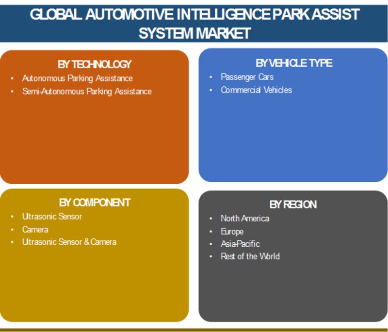 Automotive Intelligent Park Assist System Market 2019 | Global Size, Share,Growth Opportunities in Automotive Industry To a CAGR Of 6.3 % - Forecast Till 2023