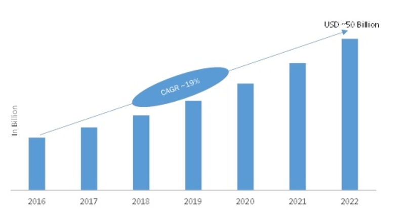 Passive Optical LAN (POL) Market 2019 Industry Size, Competitive Landscape, Share, Emerging Factors, Business Trends, Revenue, Key Finding by Forecast to 2022
