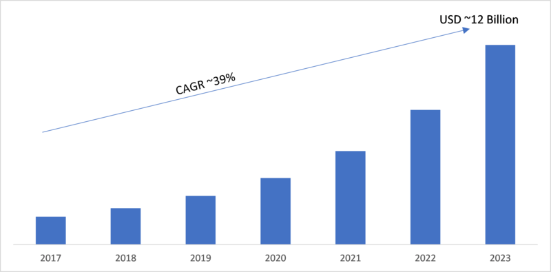 Data as a Service (Daas) Market 2019 - 2023: Emerging Technologies, Business Trends, Industry Segments, Global Size, Landscape and Demand