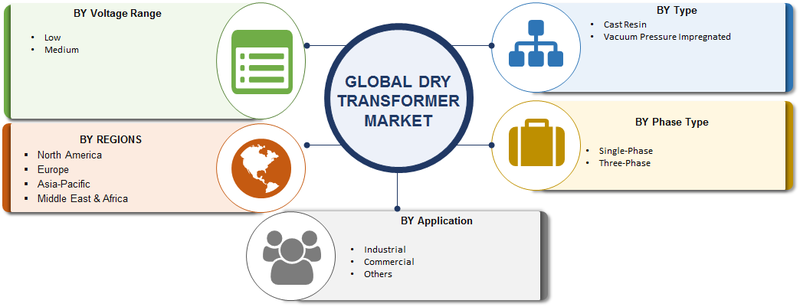 Dry Transformer Market 2019 Industry Segmented by Type, Phase Type, Voltage Range, Application, Technologies, Growth Insights, Trends and Business Strategies till 2023