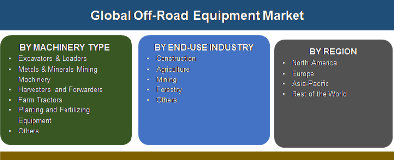 Off Road Accessories Market 2019 Global Size, Share, Industry Analysis by 2025
