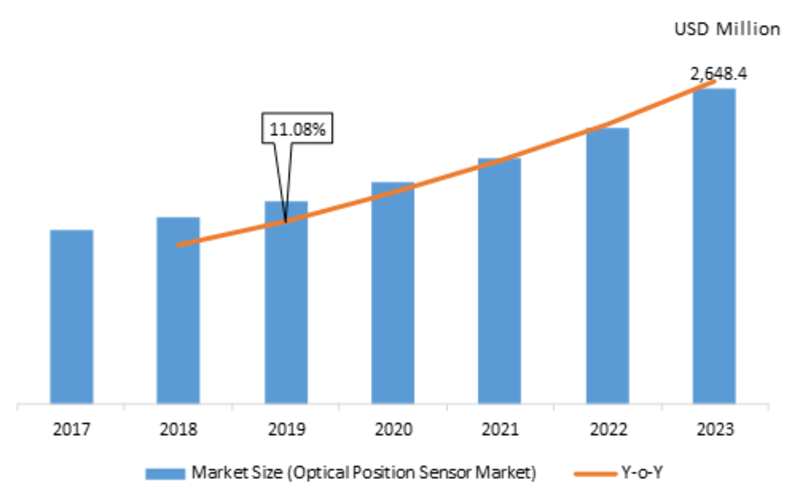 Optical Position Sensor Market 2019 Emerging Technologies, Historical Analysis, Development Strategy, Sales Revenue and Opportunity Assessment by Forecast 2023