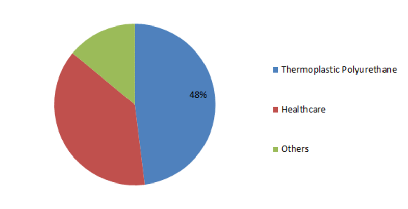 Polycaprolactone Market (2019-2023): Industry Segmentation on the basis of Key Product, application, technologies for all major regional market