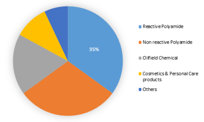 Dimer Acid Market (2019-2023): Industry Growth Opportunities, Current Business trends, Market Pitfalls and challenges, Innovation trends and Demand Forecast