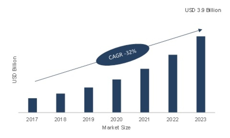 Virtual Reality in Therapy Market 2019 - 2023: Company Profiles, Industry Segments, Size, Business Trends, Landscape and Demand