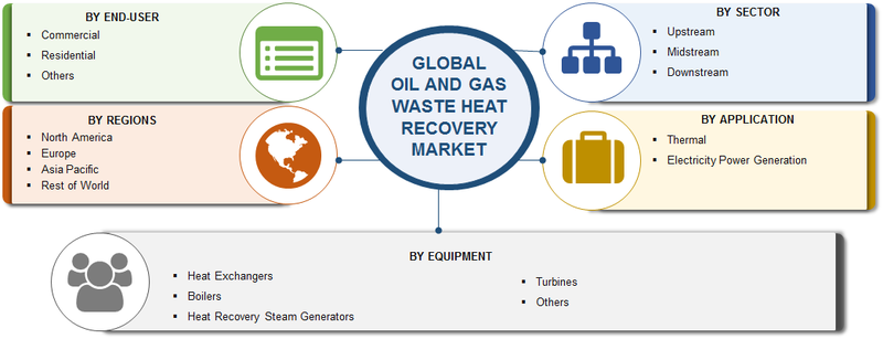 Waste Heat Recovery in Oil and Gas Market Analysis by Current Scenario, Top Players, Growth Insights, Sector, Application, Equipment, Dynamics and Forecast to 2023