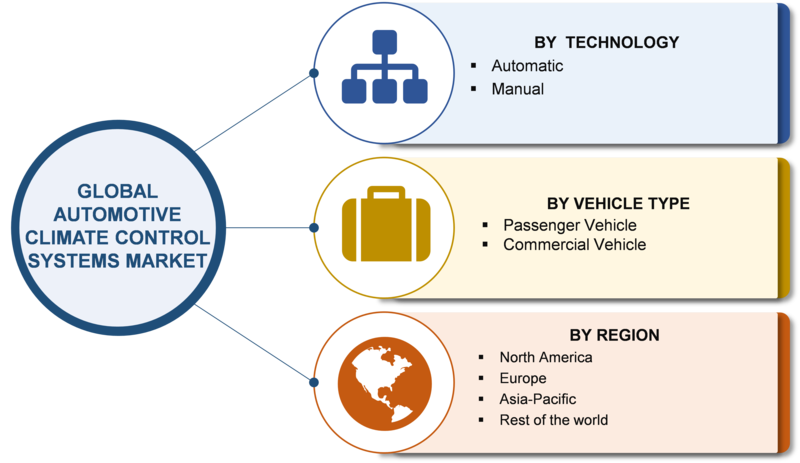 Automotive Climate Control System Market 2019 Global Trends, Statistics, Size, Share, Segmentation, Regional Analysis by Key Players And Forecasts Till 2023