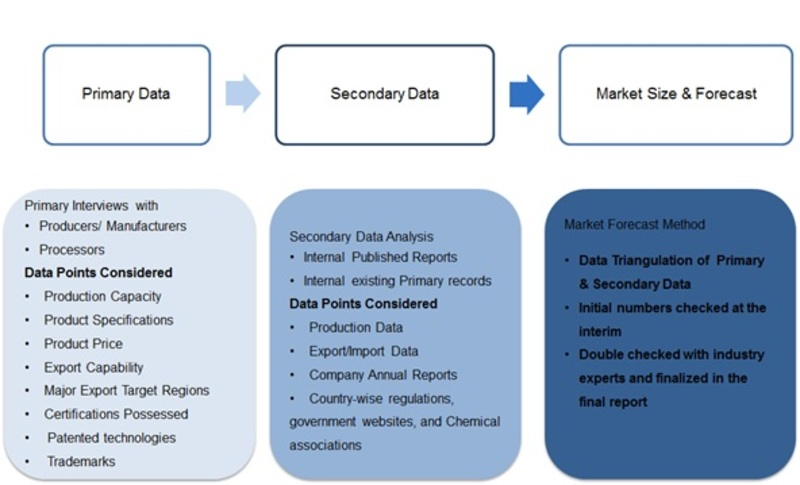 Chlor-Alkali Market (2014-2022): Industry Growth Opportunities, Price, trends, Current Business trends, Manufacturers in USA, Market Pitfalls and challenges, Innovation trends and Demand Forecast