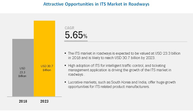 Intelligent Transportation System Market worth $33.6 billion by 2025 growing with a CAGR of 5.34%