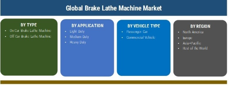 Brake Lathe Machine Market 2019 by Size, Share, Trends, Growth, Regional Overview, Segments, Topmost Players And Global Forecast To 2025