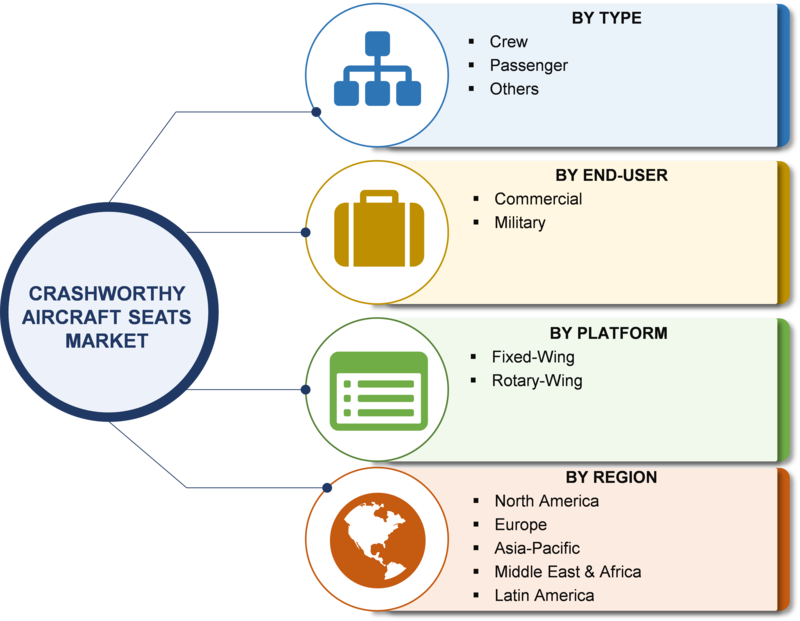 Crashworthy Aircraft Seats Market Applications Analysis, Sales Revenue, Competitive Landscape, Business Trends, Size, Share, Forecast to 2023