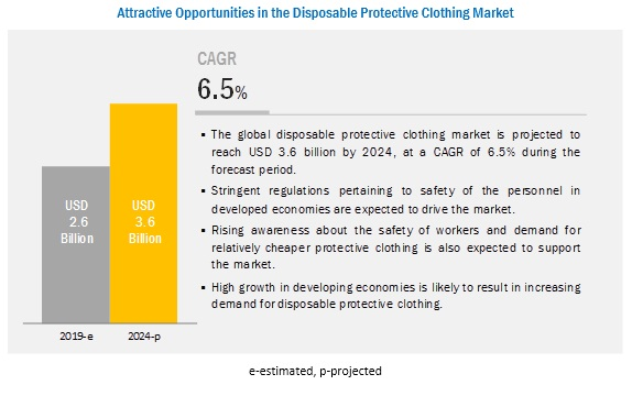 Disposable Protective Clothing Market is Projected to reach $3.6 billion by 2024 | Top Players are 3M, DuPont, Kimberly Clark, International Enviroguard, Derekduck Industries and Lakeland Industries