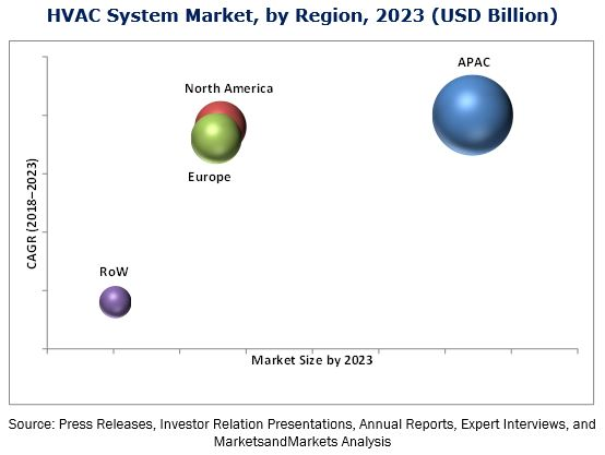Increasing Penetration of HVAC System Market worth 251.60 Billion - Value Chain Analysis Report