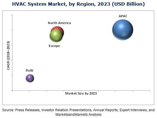 Increasing Penetration of HVAC System Market worth 251.60 Billion - Value Chain Analysis Report