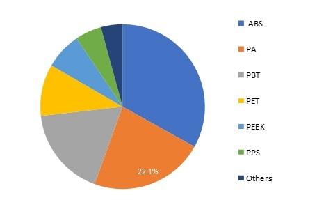 Super Engineering Plastics Market Growth Analysis, Size, Share, Key Players Profile, Future Analysis, Revenue and Consumption 2025