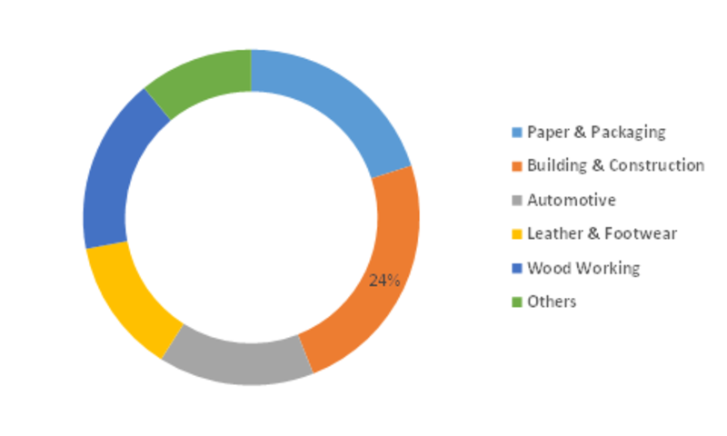 Spray Adhesive Market Share, Size, Trend, Consumption Analysis, Brands Statistics and Overview by Global Top Manufacturers 2023