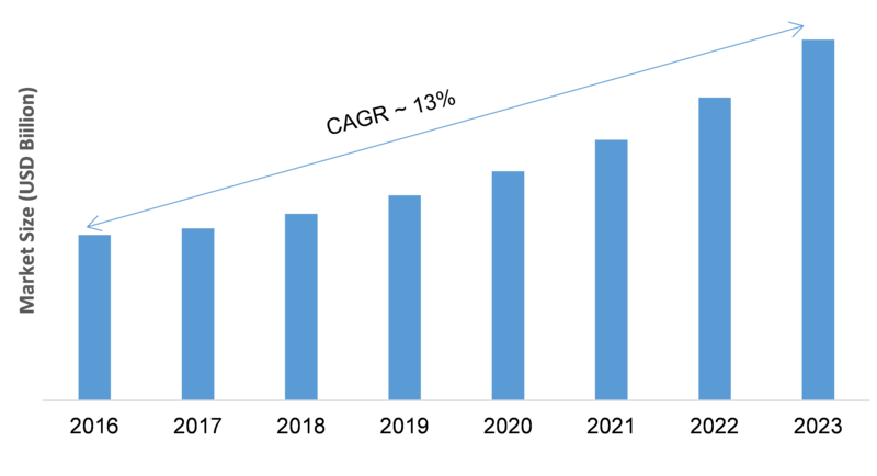 Wireless Pos Terminal Market Competitive Landscape, Strategies, Share, Trends, Segmentation, Growth Comprehensive Research Study Forecast 2023