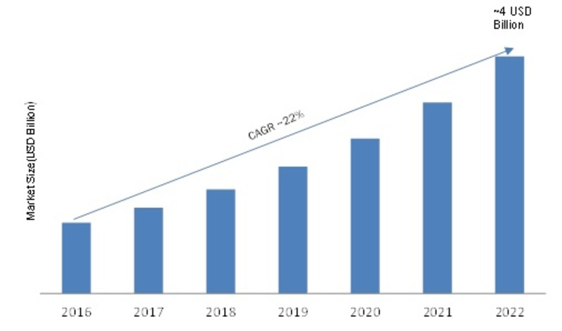 Super Capacitor Market Competitor Strategy, Growth, Size, Demands, Segmentation, Application, Opportunities, Historical Analysis with Upcoming Trends 2019