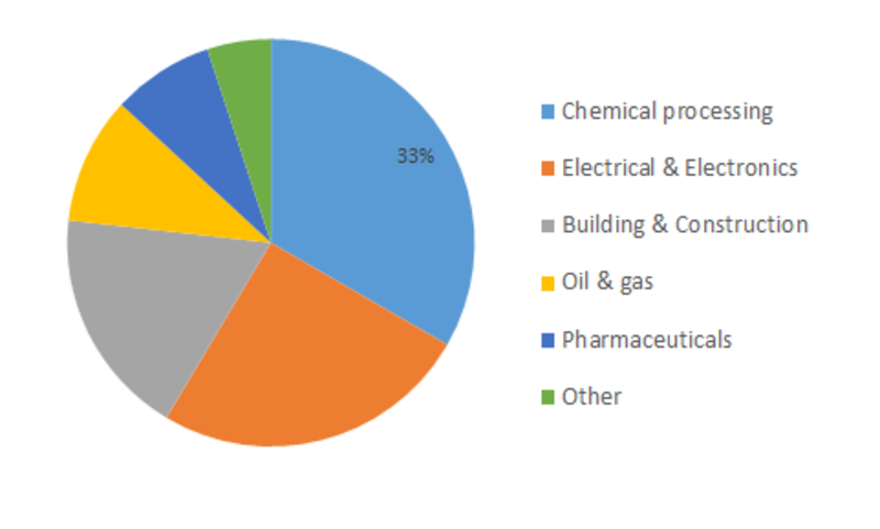 Polyvinylidene Fluoride (PVDF) Market Share, Size, Trend, Top Manufacturers, Revenue, Business Challenges, Growth Opportunity and Forecast 2023