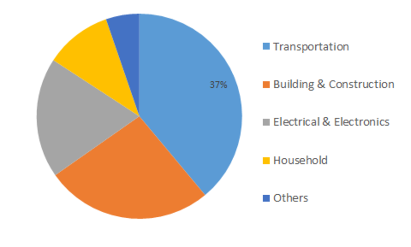 Non-Woven Abrasive Market Share, Sales, Size Estimation, Industry Benefits, Upcoming Developments, Business Predictions and Future Investments 2023