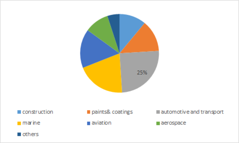 Glass Coating Market Share, Growth, Size, Opportunities, Trends, Regional Overview, Leading Company Analysis and Key Country Forecast to 2023