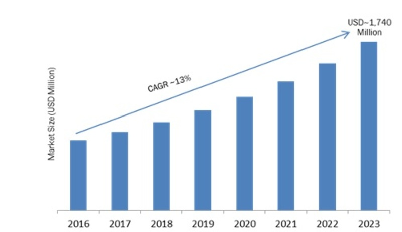 Edge Data Center (EDC) Market 2019 – 2023: Emerging Technologies, Business Trends, Size, Share, Global Segments and Industry Profit Growth