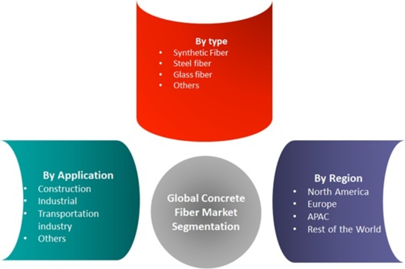 Concrete Fiber Market Size, Global Trends, Comprehensive Research Study, Development Status, Opportunities, Future Demand, Competitive Landscape and Growth by Forecast 2025
