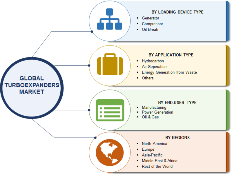 Turboexpander Market 2019 Growth Prediction, Trends, Opportunity Assessment, Top Players, Segmented by Loading Device Type, Application, End-User – Forecast to 2023