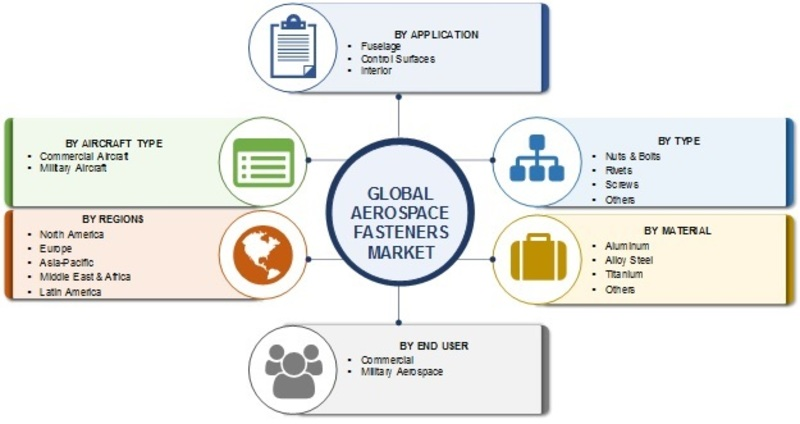 Aerospace Fasteners Market Size, Share, Trends, Growth Insight, Competitive Analysis, Regional Outlook and Global Forecast to 2025
