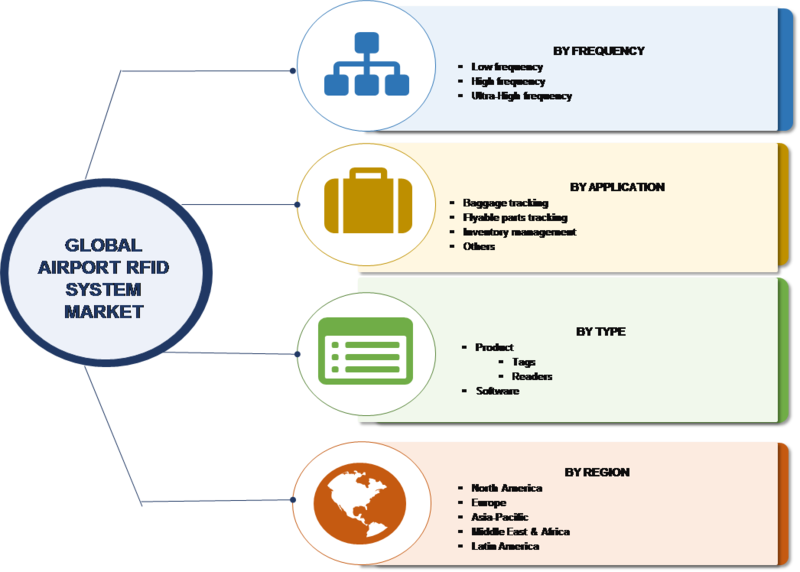 Airport RFID Market Analysis, Size, Share, Comprehensive Research, Business Growth, Competitive Landscape, Trends by Forecast to 2023