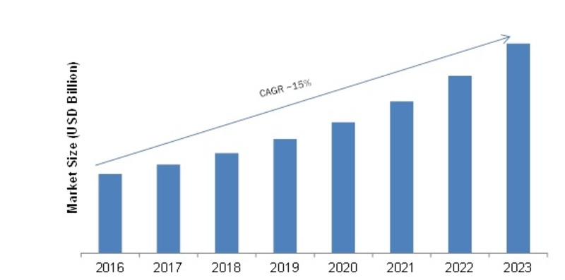 Critical Infrastructure Protection Market 2019 Size, Share, Trends, Regional Analysis and Segmentation By Key Companies | Global Industry Research Report with Forecast to 2023