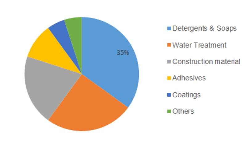 Sodium Silicate Market Analysis, Size, Demand, Growth, Study & Forecast 2019-2023: PQ Corporation, W. R. Grace & Co., Tokuyama, PPG Industries, Nippon Chemical