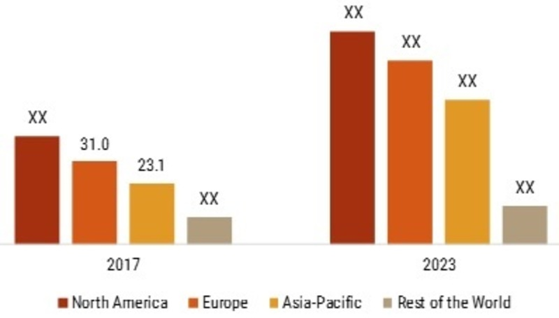 Monochrome Display Market Growth Prediction, Industry Trends, Upcoming Trends, Opportunity Assessment, Worldwide Growth, Market Players, Industry analysis, by Vertical, Forecast to 2023