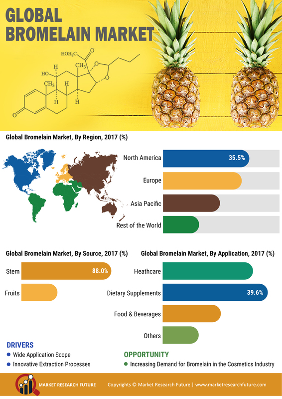 Bromelain Market is anticipated to reach USD 1,055.1 million by 2025, at a 4.60% CAGR over the forecast period (2019-2025)