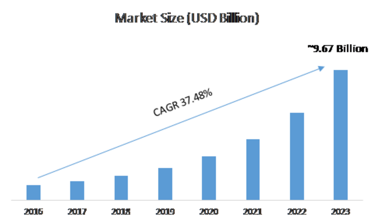 Unified Endpoint Management Market 2019 | Industry Review, In-Depth Analysis, Research, Growth, Deployment, Latest Innovations, Creation, Revenue, Price and Gross Margin Study with Forecasts to 2023