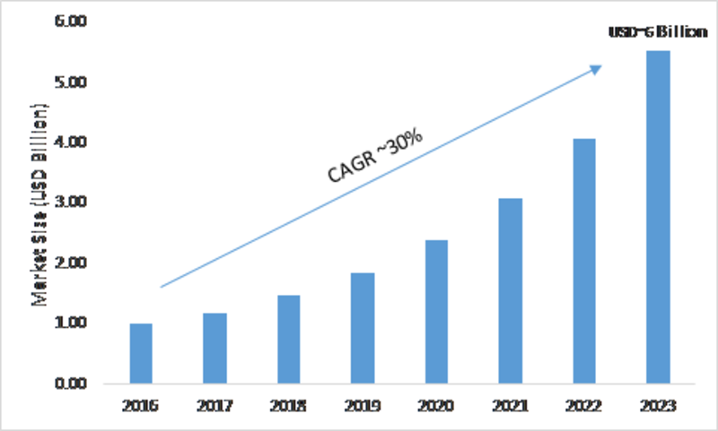 Content Recommendation Engine Industry 2019 Size, Share, Trends, Industry Analysis, Emerging Technology, Sales Revenue, Demands by Regional Forecast to 2023