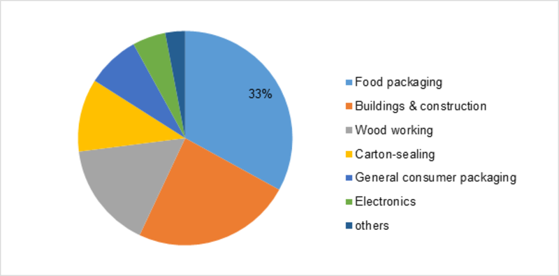 Hot Melt Adhesives Market 2019 Global Industry Size, Growth Analysis, Segmentation, Key Leaders, Emerging Technology, Competitive Landscape by Regional Forecast to 2023