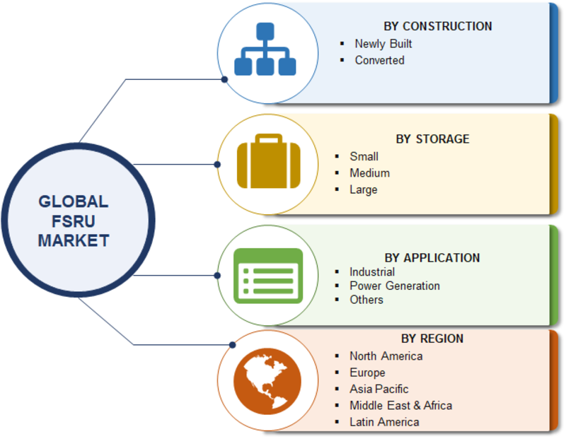 FSRU (Floating Storage and Regasification Unit) Market 2019 Robust Expansion by Top Key Manufactures, Industry Segmented by Construction, Storage, Application and Forecast 2023
