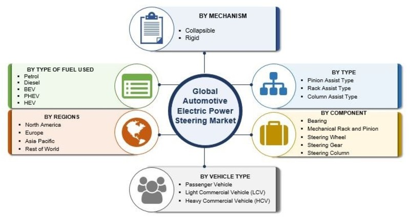 Electric Power Steering Market: 2019 Global Industry Size, Share, Trends, Growth Factors Analysis by Vehicle, EPS Type And Region To 2023