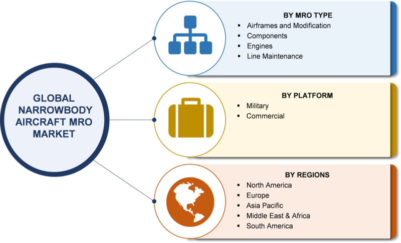 Narrowbody Aircraft MRO Market 2019 Global Size, Regional Outlook, End User, Development, Emerging Technology, Innovation, Segmentation, Strategy, Growth Opportunities, Latest Trends Forecast to 2023
