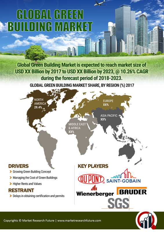 Green Building Market Overview in Construction Sector 2019: CAGR of 10.26% With Key Industry Analysis By Size, Share, Segments Poised for Strong Growth, Regional Trends and Competitive Landscape