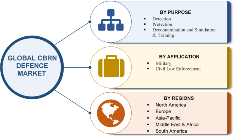 CBRN Defense Market 2019 Global Industry Dynamics, Growth, Size, Share, Major Segments, Corporate Financial Plan, Business Competitors and Regional Trends With Competitive Landscape By 2023