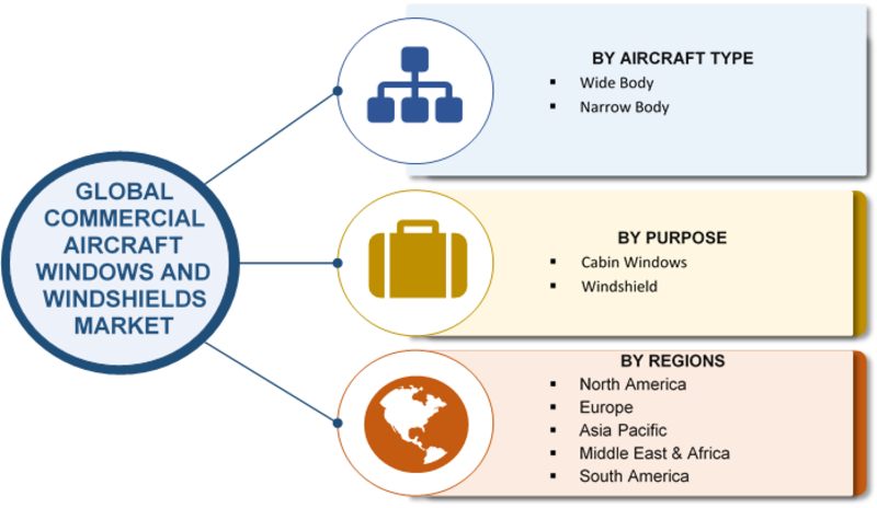 Aircraft Windows and Windshield Market 2019 SWOT Analysis and Competitive Landscape By 2023| Global Industry Analysis By Size, Share, Segments Poised for Strong Growth and Regional Trends